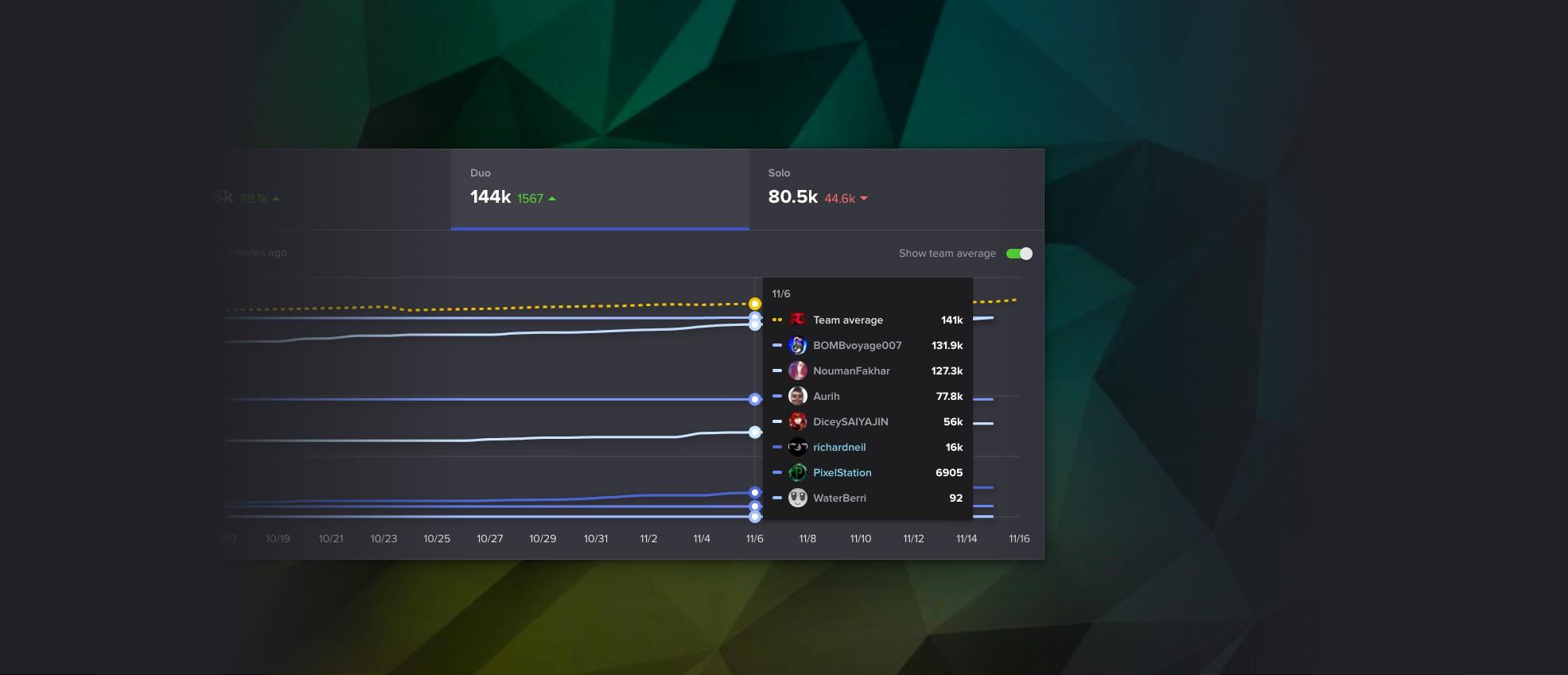 Fortnite Stat Tracker Discord Bot | Fortnite Cheat On Ps4
